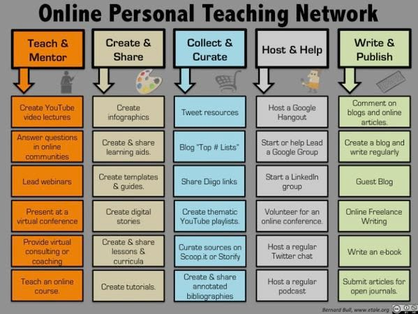 OnlinePersonalNetwork
